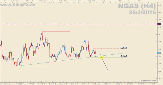 Trading Setup: Short NGAS