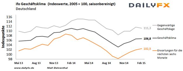 EUR/USD: ifo-Geschäftsklimaindex höher erwartet