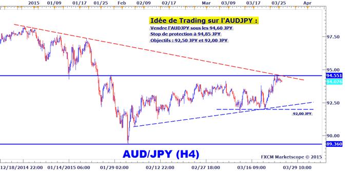 Idée de Trading DailyFX : Opportunité de vendre l'AUDJPY en swing