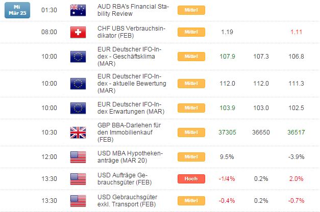 Kurzer Marktüberblick 26.03.2015