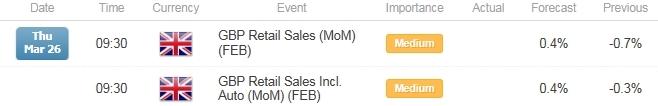 GBP/USD Retail Sales
