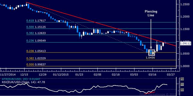 EUR/USD Technical Analysis: Rebound Stalls Near 1.10
