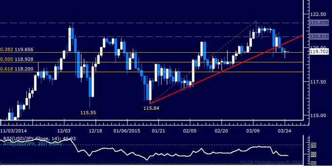 USD/JPY Technical Analysis: Selloff Pauses Below 120.00 Mark