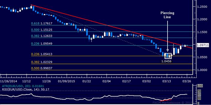 التحليل الفنّي لليورو/دولار: إستهداف المستويات القائمة فوق سعر 1.12