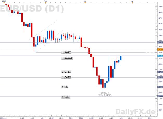 EUR/USD: Geopolitische Risiken prägen das Marktbild
