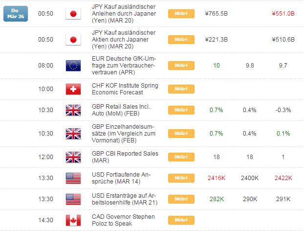 Kurzer Marktüberblick 27.03.2015