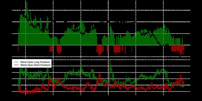 Australian Dollar Forecast Unclear