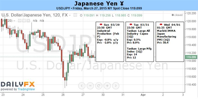 USD/JPY hält  vor Fed-Reden, NFP-Bericht an Unterstützung bei 118,20 fest