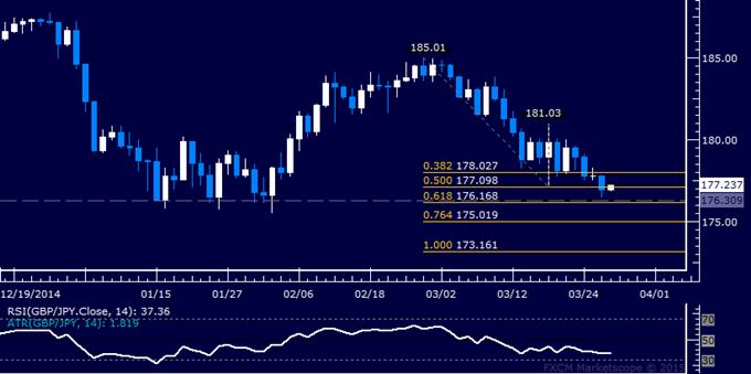 GBP/JPY Technical Analysis: Sellers Aim at Key Triple Top