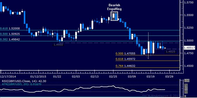 GBP/USD Technical Analysis: Treading Water Below 1.50