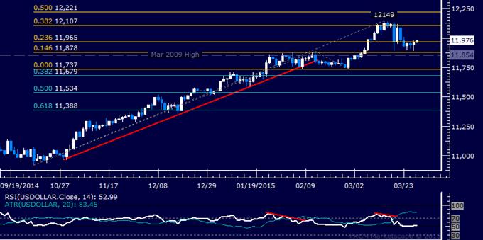 US Dollar Technische Analyse: Verarbeitung beim Februar-Tief