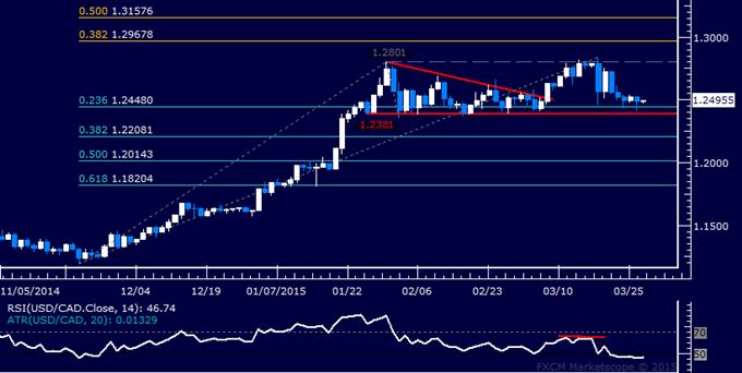 USD/CAD Technical Analysis: Flat-Lining Near 1.24 Mark