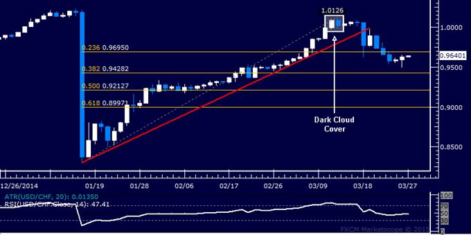 USD/CHF Technical Analysis: Selloff Pauses at 0.95 Mark