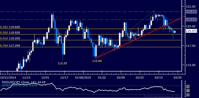 USD/JPY Technical Analysis: Trying to Break Below 119.00