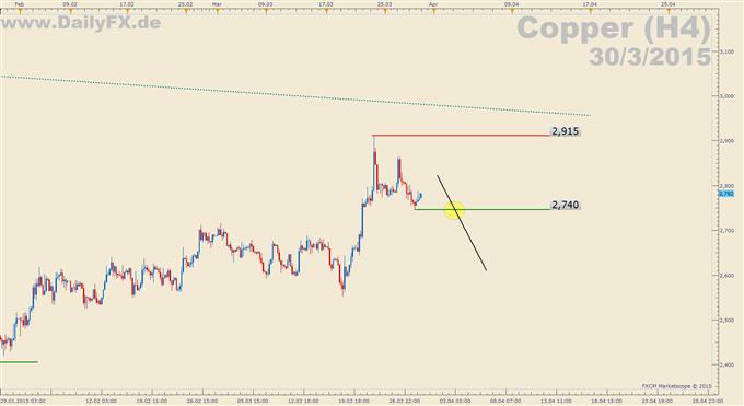 Trading Setup: Short Kupfer