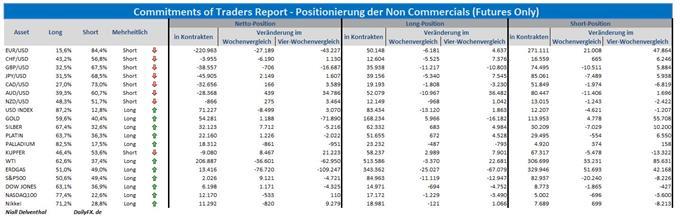 COT-Übersicht: Rekordstand in den Wetten auf einen fallenden Euro, verstärkter Optimismus in US-Aktienmärkte