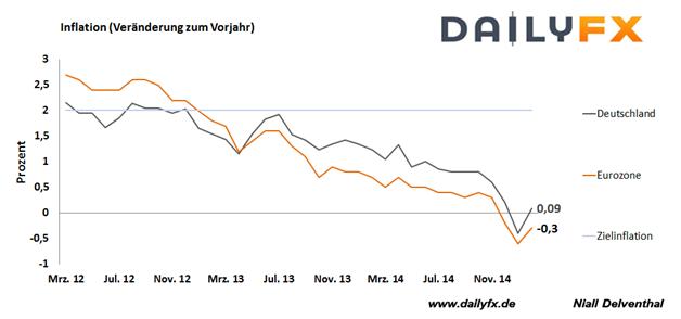 Mit 30 Mrd. USD gegen den Euro - spekulative Wetten auf fallenden EUR/USD Kurs auf höchstem Stand
