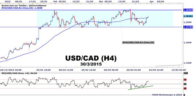 USD/CAD : Un trading range de 420 pips entretenu par l'indice des prix PCE