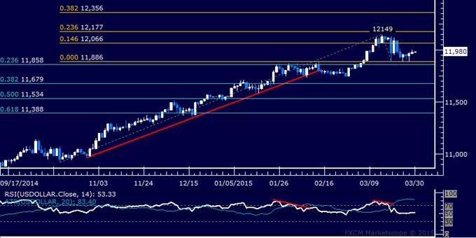 US Dollar Technische Analyse: Märztief hält als Unterstützung