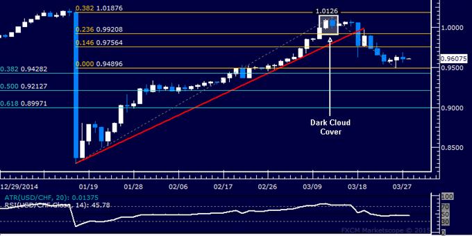 USD/CHF Technical Analysis: Selloff Pauses Below 0.95
