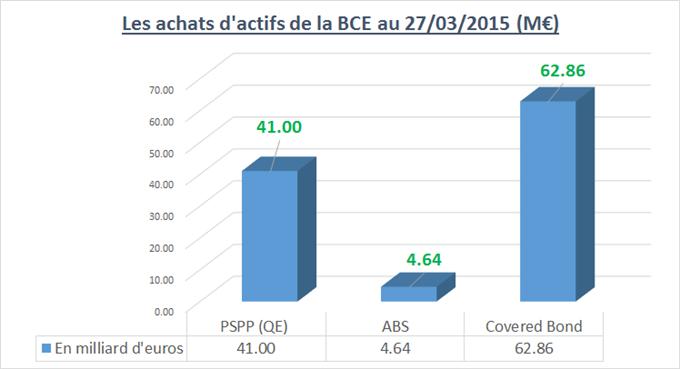 CAC40 / DAX : La BCE déploie son QE/PSSP sereinement. Hypothèse ETEI sur CAC.