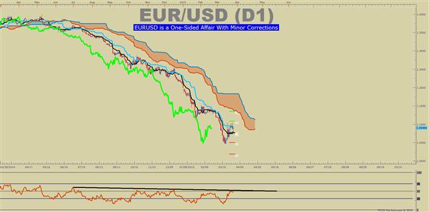 Umgang mit verschiedenen technischen Prognosen im Trading
