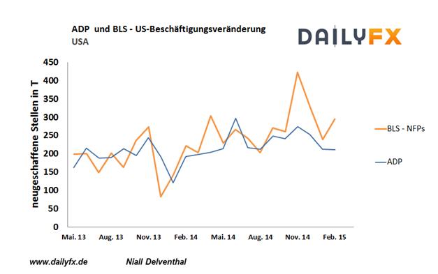 EUR/USD: Positive Signale vom US-Arbeitmarkt voraus?
