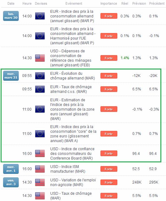 EUR/USD : Le Dollar US agit comme une chape de plomb avant l'inflation en mars au sein de la Zone Euro