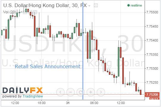 HKD Falls Despite February's Optimistic Retail Sales Figures