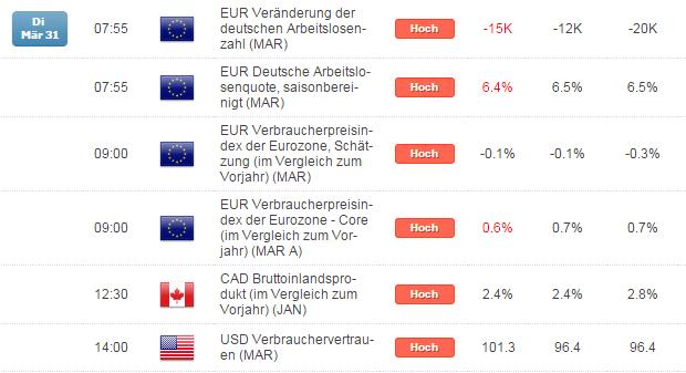 Kurzer Marktüberblick 01.04.2015
