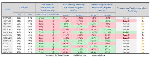 Speculative Sentiment Index - 31.03.2015