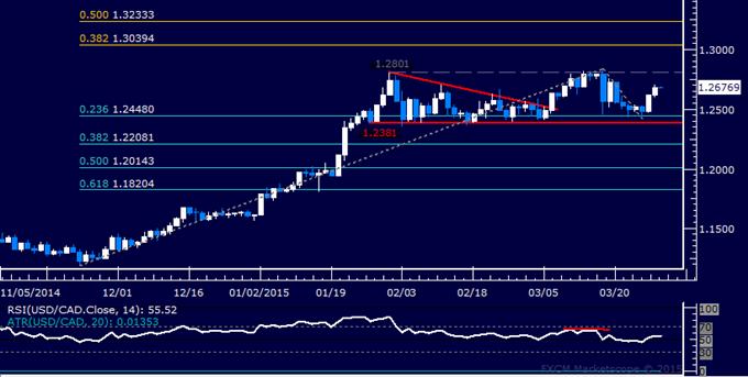 USD/CAD Technical Analysis: Still Oscillating Below 1.28