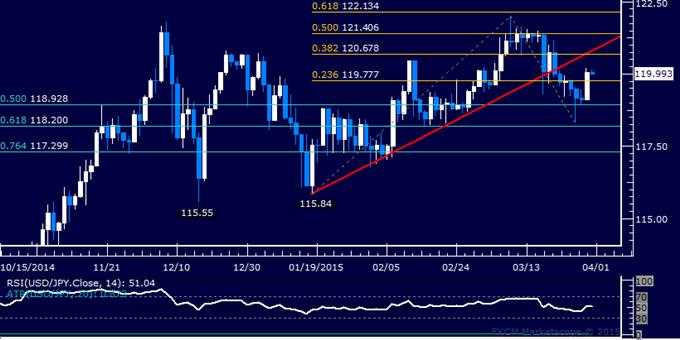 USD/JPY Technical Analysis: Yen Drops Most in 7 Weeks