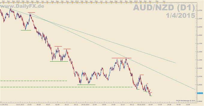 Trading Setup: Short AUD/NZD