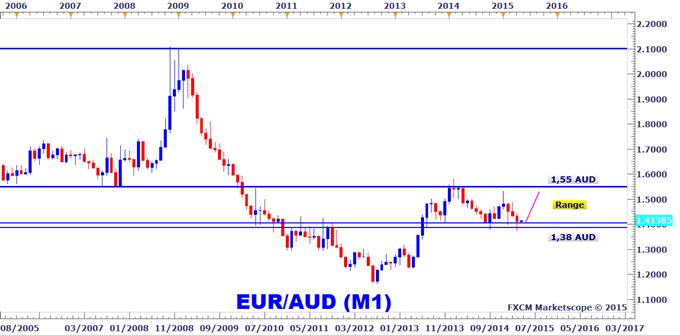 Idée de Trading DailyFX : Anticipations haussières sur l'EURAUD en avril