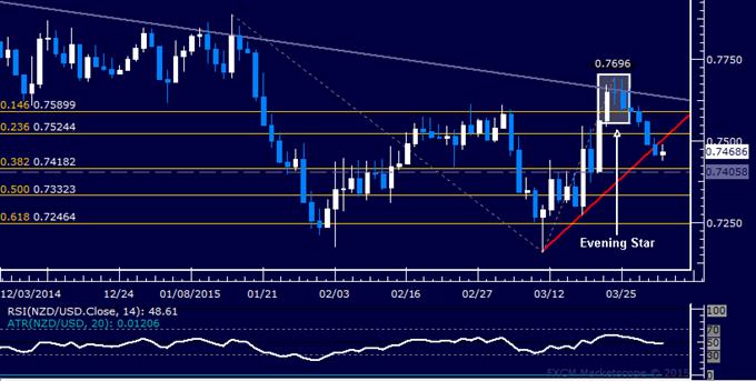 NZD/USD Technical Analysis: Sellers Break 3-Week Uptrend