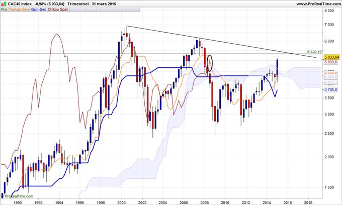 Indices boursiers : Ichimoku, le point sur les graphiques trimestriel et mensuel