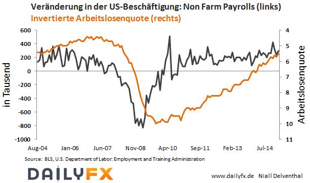 US-Arbeitsmarktbericht: 4 Punkte auf die Sie achten sollten