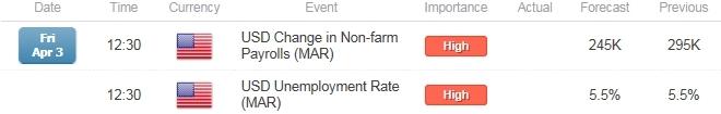 EUR/USD Hangs Onto Bearish Momentum Ahead of Non-Farm Payrolls (NFP)