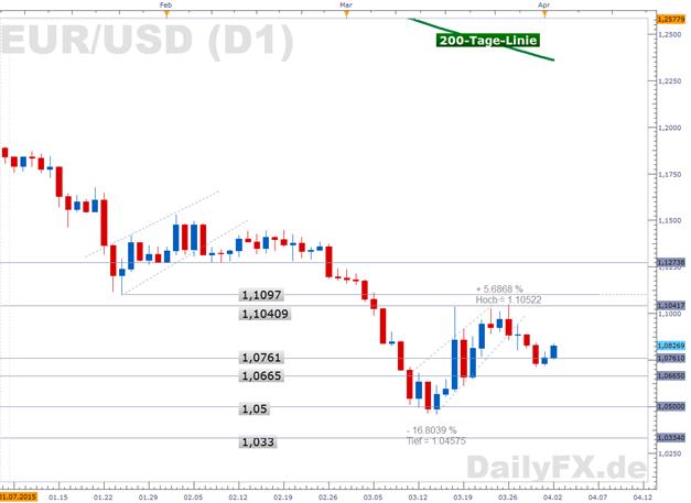 EUR/USD zieht zurück über 1,08