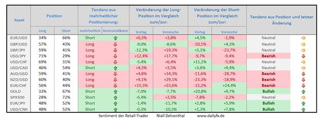 Speculative Sentiment Index - 02.04.2015
