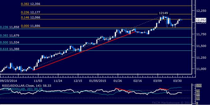 US Dollar Technische Analyse: Vier Tage dauernde Gewinnsträhne unterbrochen