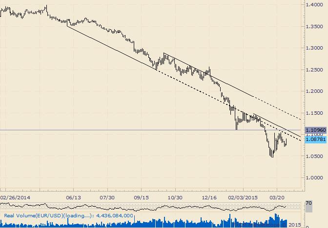 EUR/USD 1,11 als wichtiger Markt-Level