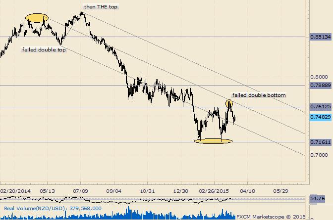 NZD/USD Failed Double Bottom