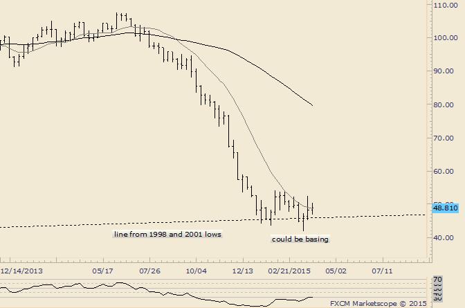 Crude könnte eine bullische Basis bilden
