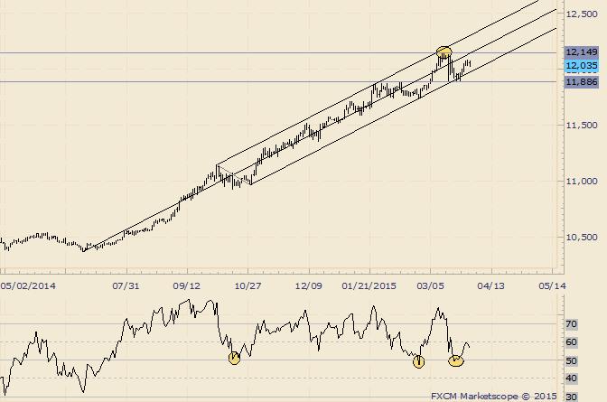 USDOLLAR Lower Parallel Break Needed to Signal Trend Change
