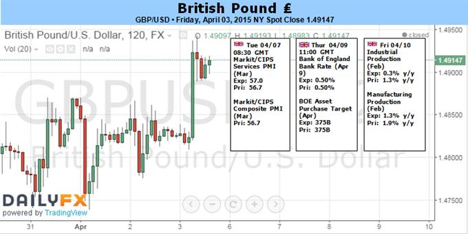 Britisches Pfund angesichts politischer Unsicherheiten von Rückgängen bedroht