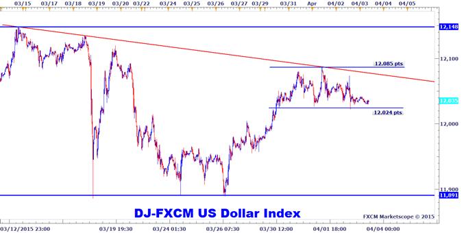 Forex : Seuils à suivre sur les devises cet après-midi