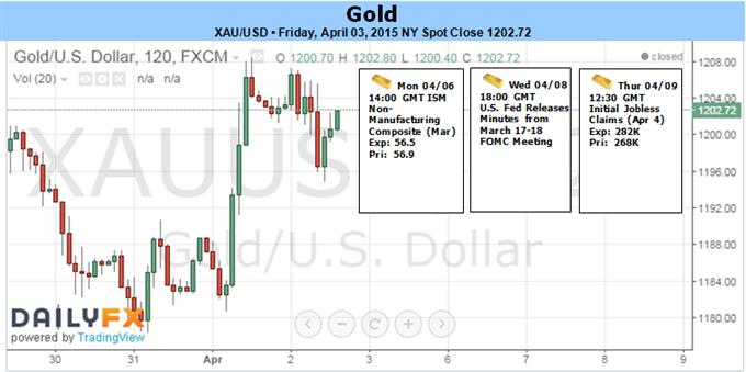 NFPs lösten USD-Schwäche zum Vorteil von Gold aus - 1180 ist Schlüsselunterstützung