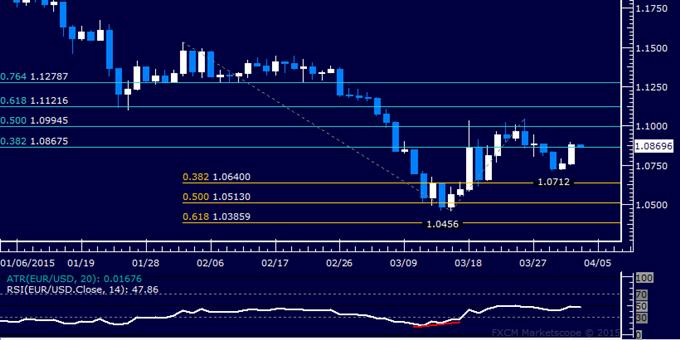 EUR/USD Technical Analysis: Resistance Below 1.10 in Focus